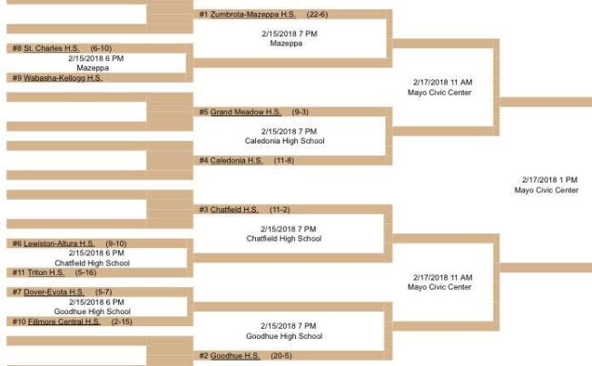 Section 1A Team Bracket 2018